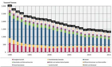 WAHLKAMPFPANIK! Stickoxide und die Daten des Umweltbundesamtes