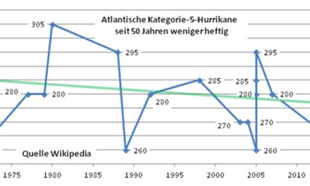 Werden Hurrikane immer heftiger?