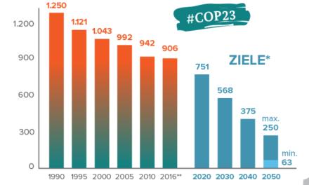 Die Vorstellungen der Regierungen/Parteien zur Absenkung des CO2-Ausstoßes  im Lichte einer technischen Analyse
