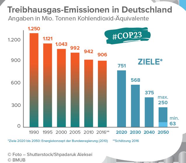 Deutschland verfehlt eigene Klimaziele deutlich – und das ist auch gut so!