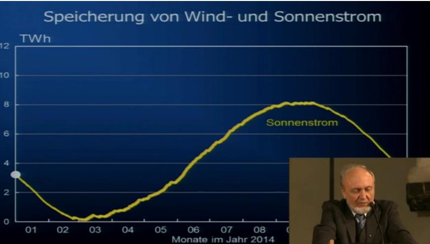 WIEVIEL ZAPPELSTROM VERTRÄGT DAS NETZ? – Hans-Werner Sinn – Vernichtendes Urteil über Energiewende