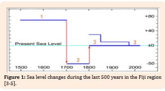 Änderungen der Höhe des Meeresspiegels in Fidschi