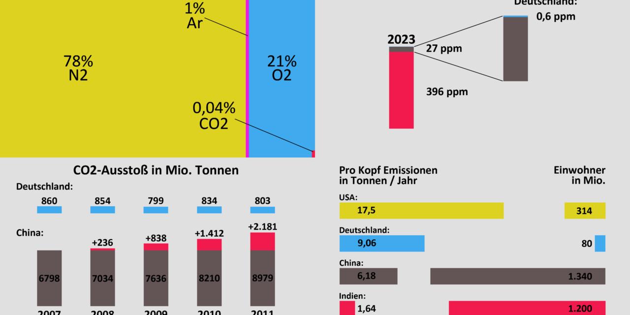 CO2 in Zahlen