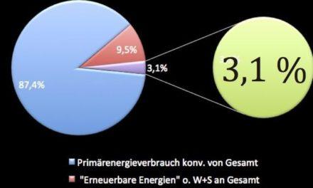 """""""Klimaschutzpionier"""" Deutschland will Marschtempo erhöhen"""