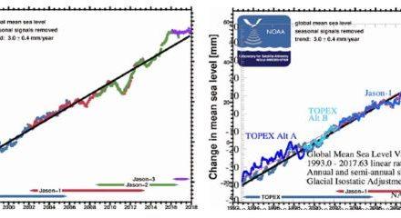 <u>Meeresspiegel</u>: Steigen und Fallen – Teil 4a – ein sogar noch stärkerer Anstieg aus Nichts