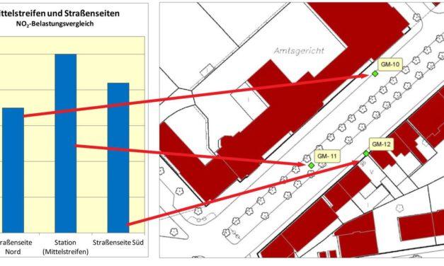 Bundesverkehrsministerium: Luft-Messstellen werden überprüft