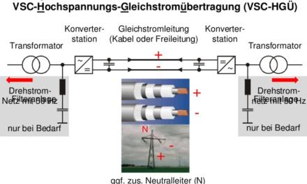 Hochspannungs – Gleichstrom – Übertragung (HGÜ) in Erdverlegung! Ein technischer Unsinn
