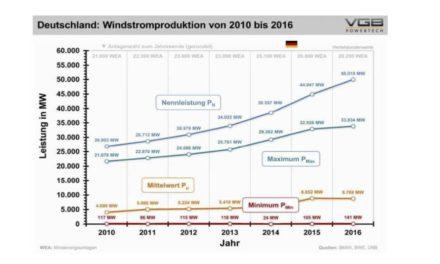 Energiewende- Wendeenergie-– Halbjahresrekord