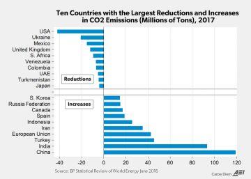Graphik der Woche: USA mit Abstand führend bei Reduktion von CO<sub>2</sub>-Emissionen