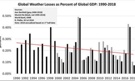 """Kurzmeldungen der GWPF zum Thema """"Rückgang der Schäden durch Extremwetter"""""""