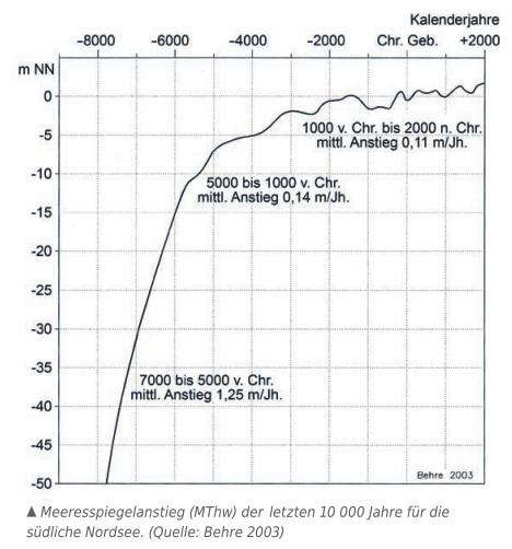 Der Meeresspiegelanstieg