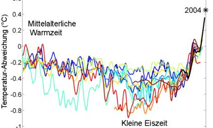 Klimawandel-Modelle sind Ramsch