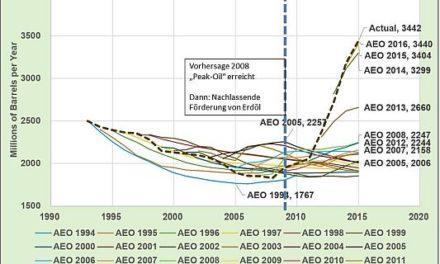 Eine weitere fehlgeschlagene Energieprognose: Peak-oil-Demand