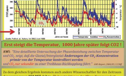 Warum weicht ein führender Schweizer Klimaforscher der Diskussion aus ?