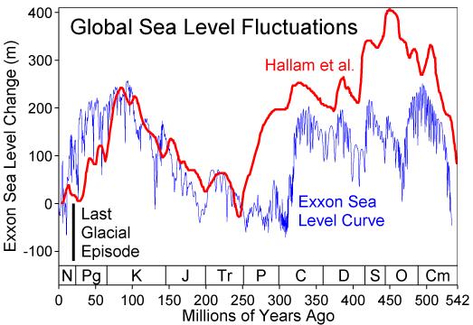 """Eingeschätzter Meeresspiegelanstieg in Fachzeitschriften: so dreist arbeiten unsere Klima""""forscher"""""""