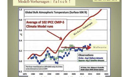 Gespenstische Klimamodelle*