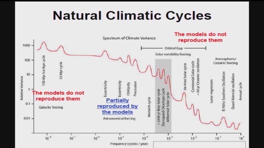 Was sind Klimazyklen?