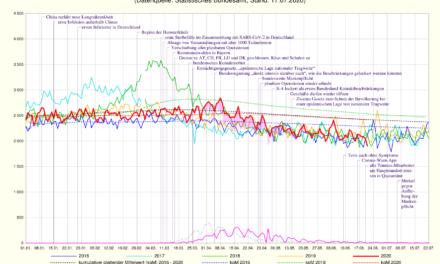 Bericht zur Coronalage 23.07.2020: Massentests und künstliche Wellen