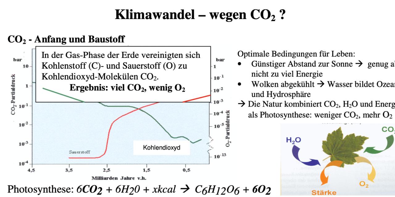 Klimawandel – Fakten beweisen: keine Erd-Erwärmung infolge CO2–Emissionen