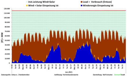 Deutschland von Stromknappheit bedroht