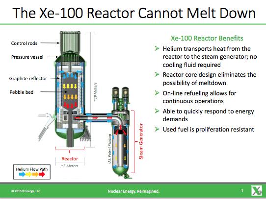 SMR-2021, Xe-100