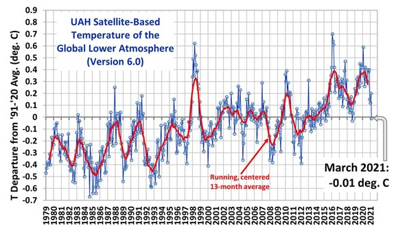 Die Temperaturen im März und energiepolitische Wirrungen