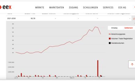 CO<sub>2</sub>-Zertifikate-Handel der EU treibt kleine Firmen in den Bankrott