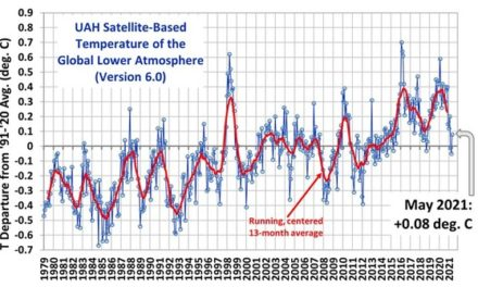 Die Temperaturen im Mai, das Shell-Urteil und wie lange verbleibt CO<sub>2</sub> in der Luft