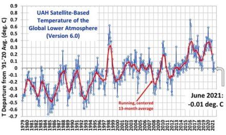 Die Temperaturen im Juni und wieviel CO2 gelangt in die Ozeane