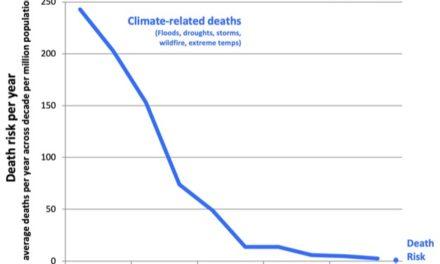 Weniger Todesfälle und Schäden*
