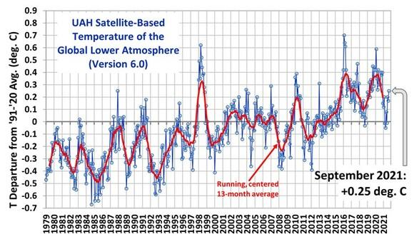 Die Temperaturen im September und die steigenden Gas- und Strompreise