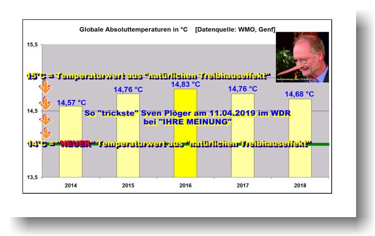Sven Plöger und das 5-fache Motiv ein Grad Celsius aus dem #Treibhauseffekt verschwinden zu lassen !!